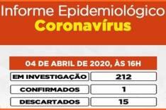 COVID-19: Sobe para 212 casos investigados pela Secretario de saúde em Itabira