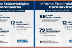 Boletim Epidemiológico de Itabira reduz casos monitorados, Fique em Casa