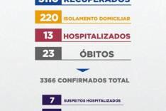 Boletim Epidemiológico Covid-19 mais um idoso morreu vitima do vírus em Itabira