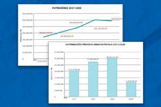 ItabiraPrev mantém saúde financeira com investimentos que já renderam R$ 66,1 milhões desde 2017