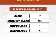 Sobe para 95 casos investigados pela infestação do COVID-19 em Itabira