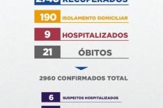 Itabira confirma o 21º óbito sendo uma mulher de 79 anos, internada em Belo Horizonte