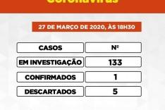 Secretaria de Saúde ja registra 133 investigados pelo COVID-19 em Itabira