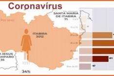 Confira no boletim semanal quais os bairros com maior numero de casos do Covid-19 em Itabira