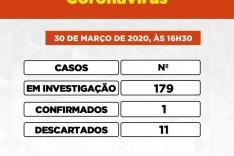 Sobe para 179 pessoas investigadas no COVID-19 e 11 já foram descartadas em Itabira